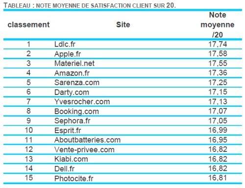 Classement E-Commerce Satisfaction client